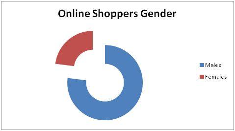 online-shoppers-gender